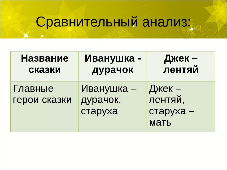 Сравнительный анализ: Название сказкиИванушка - дурачокДжек – лентяй Главны...