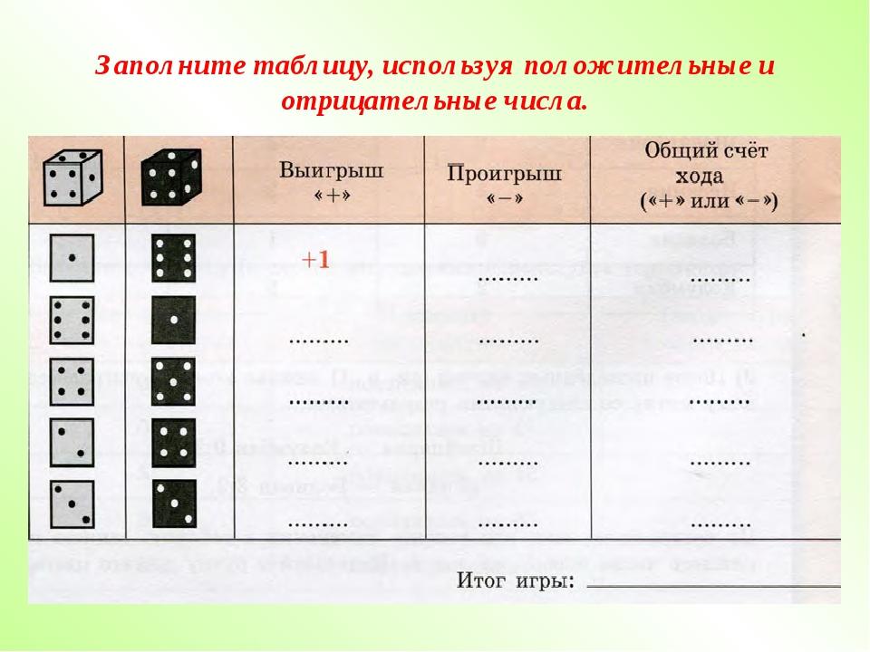 Заполните таблицу, используя положительные и отрицательные числа.