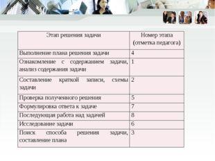Этап решения задачи Номер этапа (отметка педагога) Выполнение плана решения з
