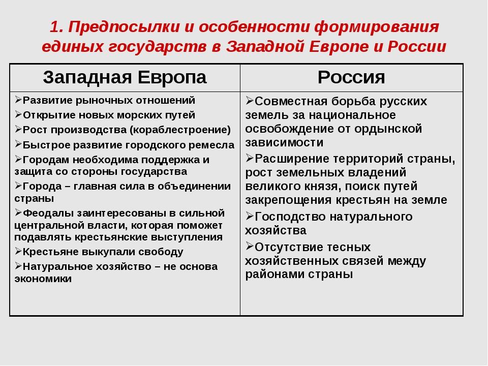 Процесс образования единого государства в россии и в западной европе психолог украина обучение