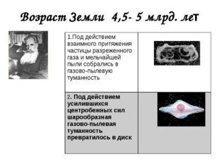 Возраст Земли 4,5- 5 млрд. лет О.Ю.Шмидт 1.Под действием взаимного притяжения