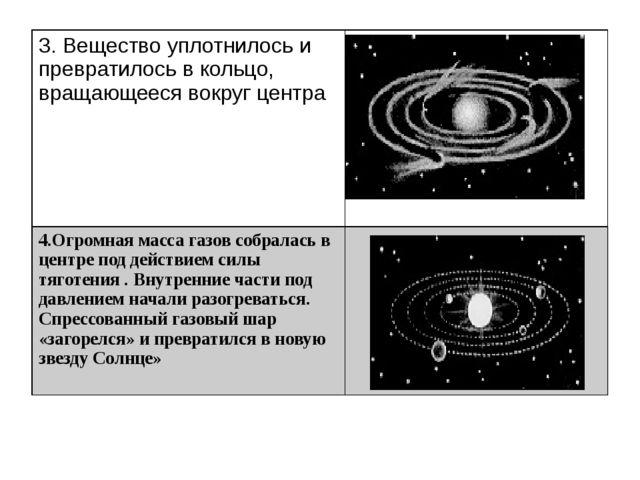 3. Вещество уплотнилось и превратилось в кольцо, вращающееся вокруг центра 4...