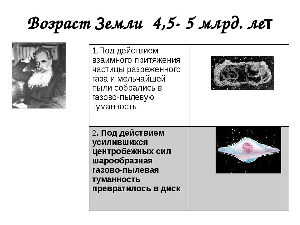 Возраст Земли 4,5- 5 млрд. лет О.Ю.Шмидт 1.Под действием взаимного притяжения...