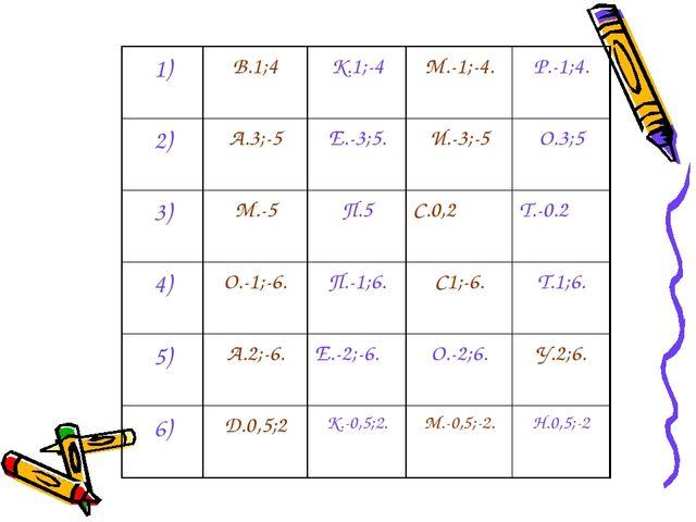 1)В.1;4К.1;-4М.-1;-4.Р.-1;4. 2)А.3;-5Е.-3;5.И.-3;-5О.3;5 3)М.-5П.5...
