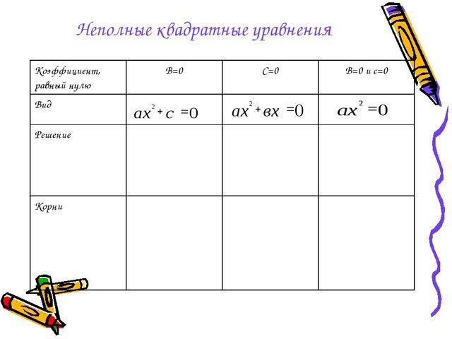 Неполные квадратные уравнения Коэффициент, равный нулюВ=0С=0В=0 и с=0 Вид...