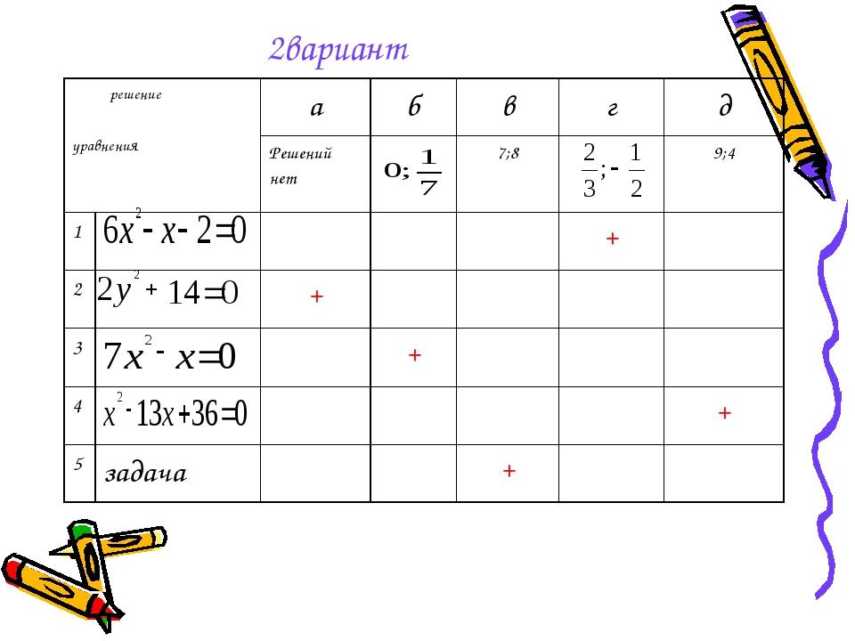 2вариант решение уравненияабвгд Решений нет7;89;4 1+ 2+...