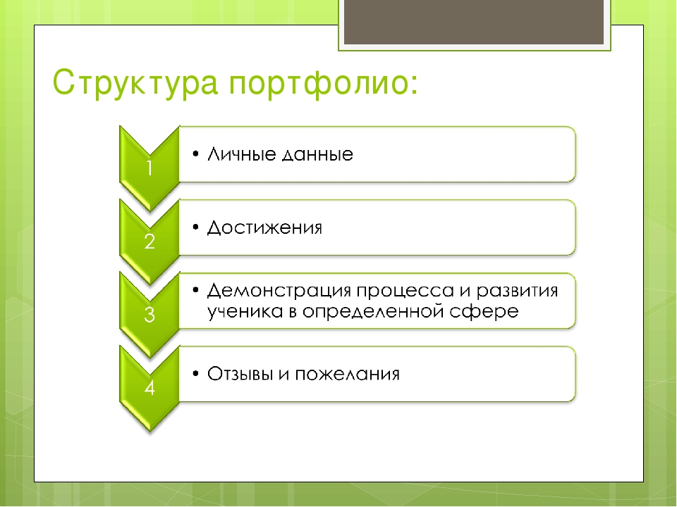 Структура портфолио: