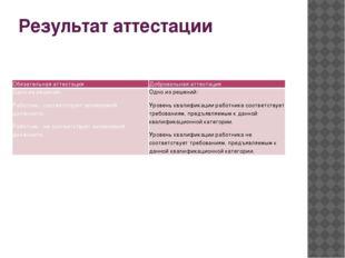 Результат аттестации Обязательная аттестация Добровольная аттестация Одно из