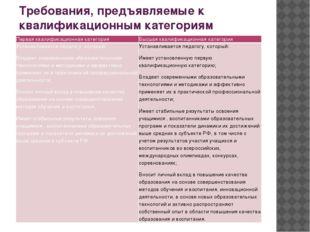 Требования, предъявляемые к квалификационным категориям Первая квалификационн