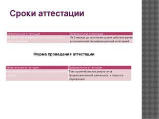 Сроки аттестации Форма проведения аттестации Обязательная аттестация Добровол