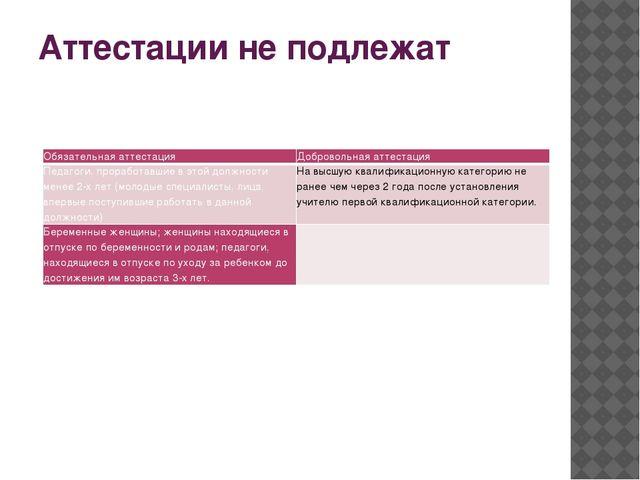 Аттестации не подлежат Обязательная аттестация Добровольная аттестация Педаго...