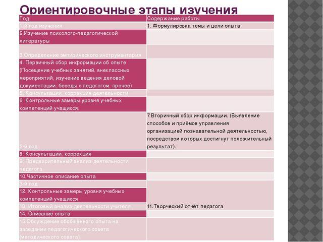 Ориентировочные этапы изучения ППО Год Содержание работы 1-й год изучения 1....