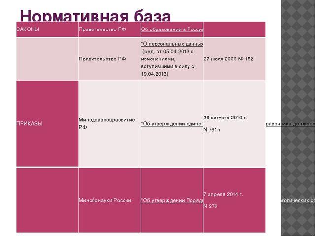 Нормативная база ЗАКОНЫ Правительство РФ Об образовании в Российской Федераци...