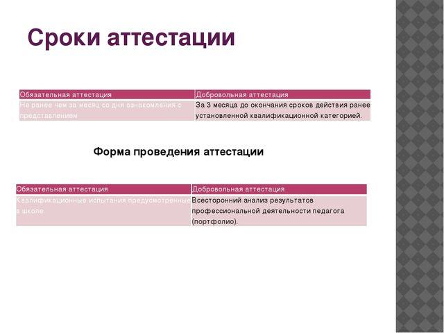 Сроки аттестации Форма проведения аттестации Обязательная аттестация Добровол...