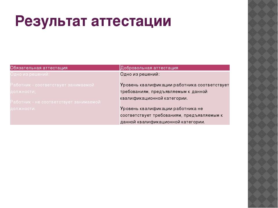 Результат аттестации Обязательная аттестация Добровольная аттестация Одно из...