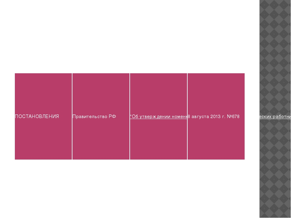 """ПОСТАНОВЛЕНИЯ Правительство РФ """"Об утверждении номенклатуры должностей педаго..."""