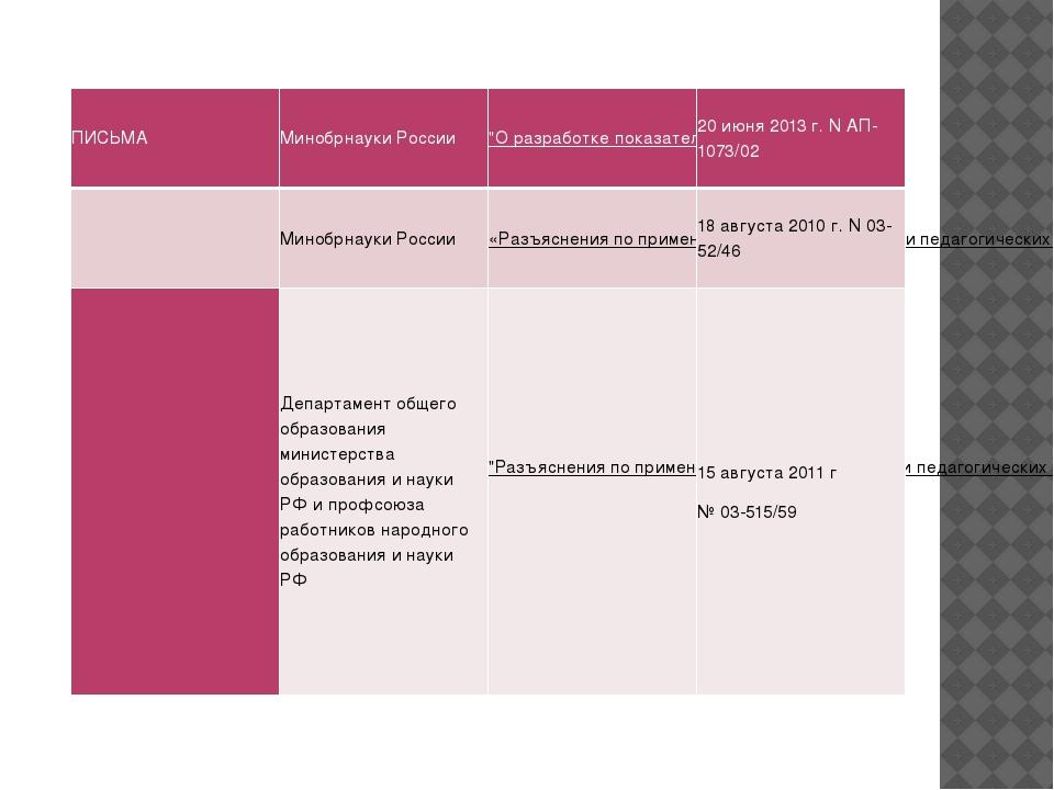 """ПИСЬМА МинобрнаукиРоссии """"О разработке показателей эффективности"""" 20 июня 201..."""