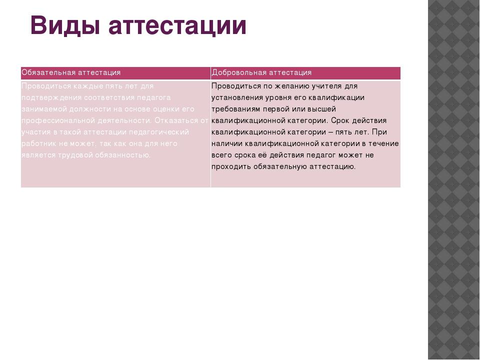 Виды аттестации Обязательная аттестация Добровольная аттестация Проводиться к...