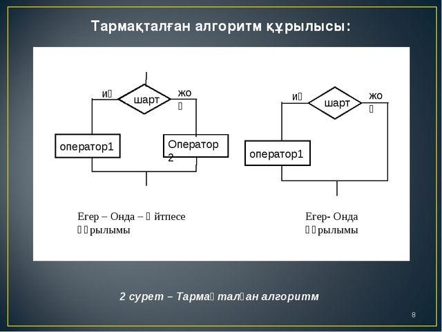Тармақталған алгоритм құрылысы: 2 сурет – Тармақталған алгоритм Егер – Онда –...