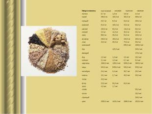 Микроэлементы гречневая рисовая пшенная овсяная железо 6,7 мг 1,0 мг 3