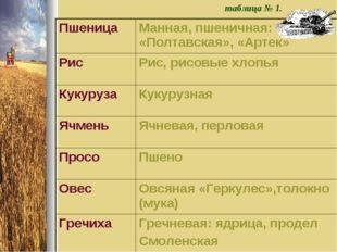 таблица № 1. ПшеницаМанная, пшеничная: «Полтавская», «Артек» РисРис, рисовы