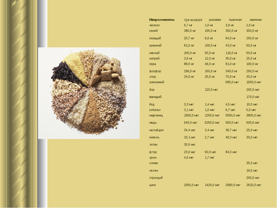 Микроэлементы гречневая рисовая пшенная овсяная железо 6,7 мг 1,0 мг 3...