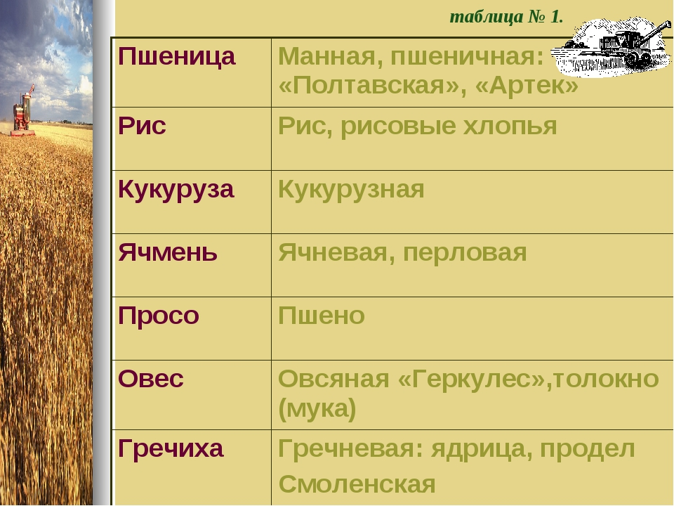 таблица № 1. ПшеницаМанная, пшеничная: «Полтавская», «Артек» РисРис, рисовы...