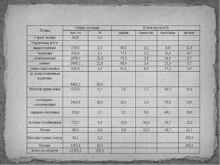 Почвы Общая площадь В том числе в % тыс. га % пашня сенокосы пастбища прочие