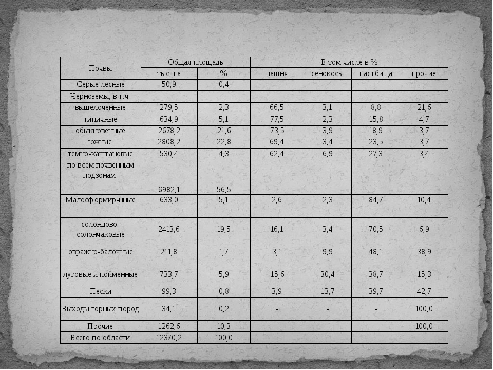 Почвы Общая площадь В том числе в % тыс. га % пашня сенокосы пастбища прочие...