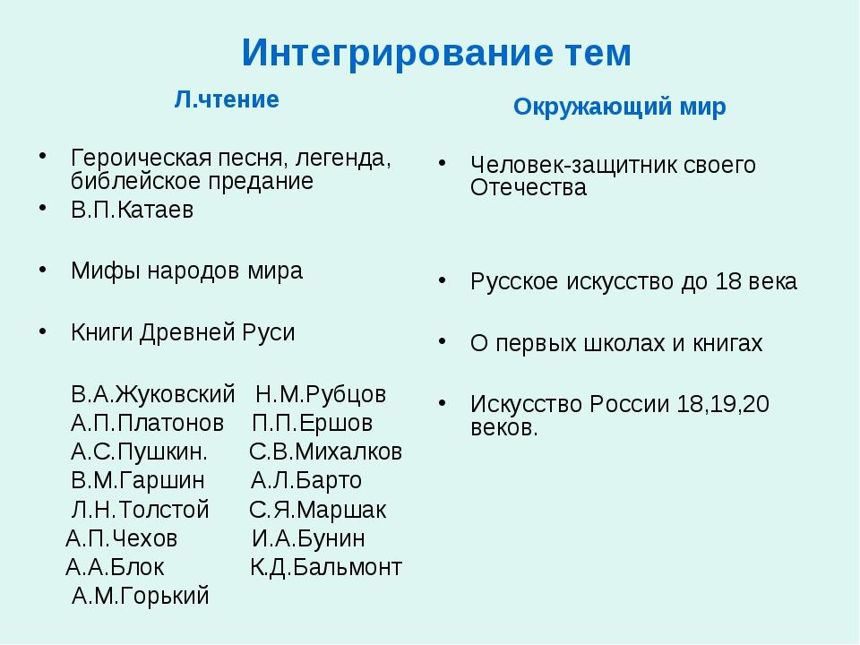 Интегрирование тем Л.чтение Героическая песня, легенда, библейское предание...