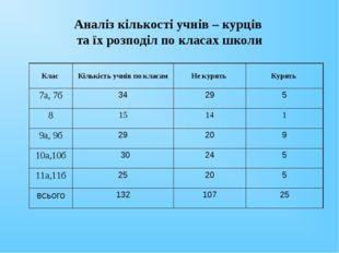 Аналіз кількості учнів – курців та їх розподіл по класах школи Клас Кількіст