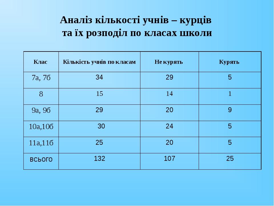 Аналіз кількості учнів – курців та їх розподіл по класах школи Клас Кількіст...