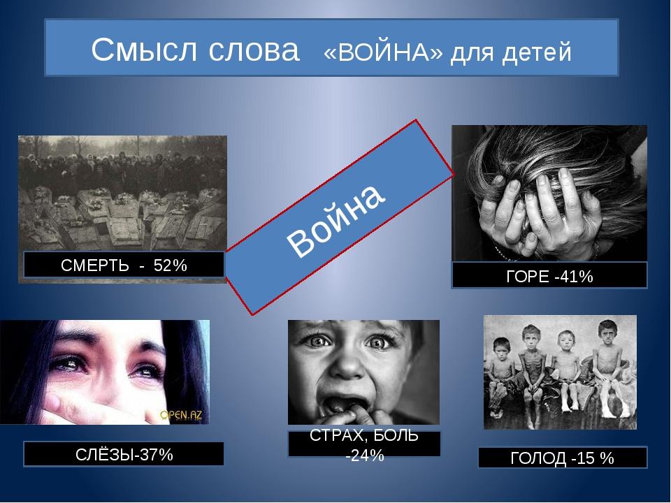 Война СМЕРТЬ - 52% СЛЁЗЫ-37% СТРАХ, БОЛЬ -24% ГОЛОД -15 % ГОРЕ -41% Смысл сло...