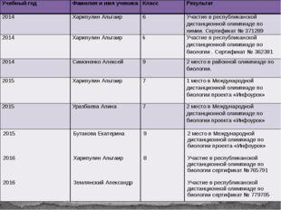 Учебный год Фамилия и имя ученика Класс Результат 2014 ХарипулинАльтаир 6 Уча