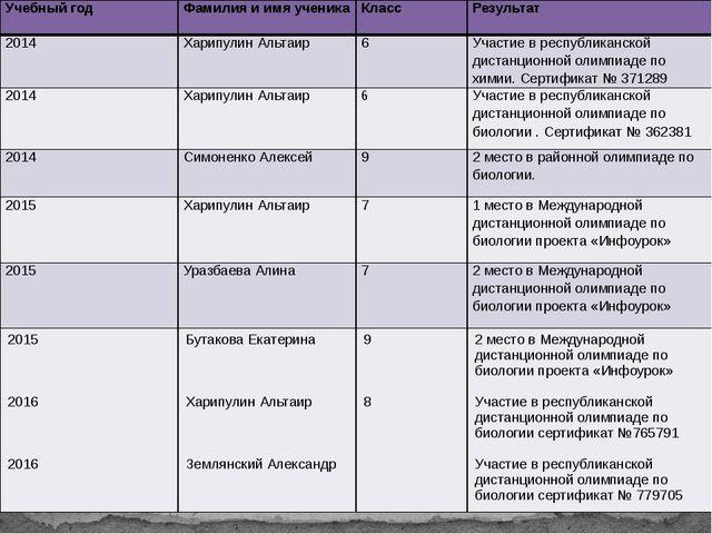 Учебный год Фамилия и имя ученика Класс Результат 2014 ХарипулинАльтаир 6 Уча...