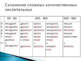 падеж50 - 80200 - 400500 - 900 И. Р. Д. В. Т. П.пятьдесят пятидесяти пят