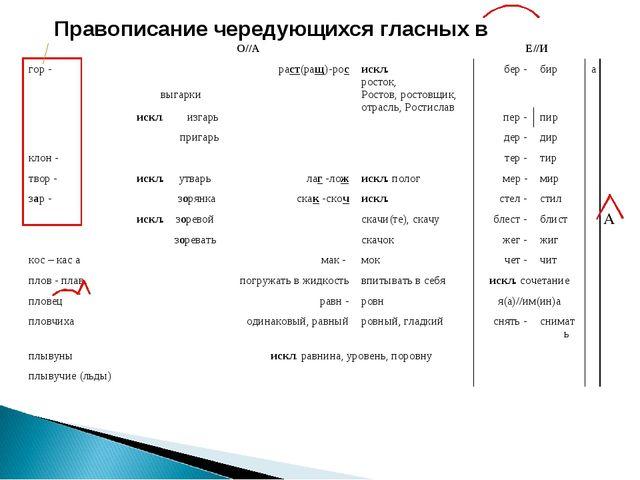 А О//АЕ//И гор - выгаркираст(ращ)-росискл. росток, Ростов, ростовщик, о...