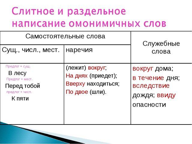 Самостоятельные словаСлужебные слова Сущ., числ., мест.наречия Предлог +...