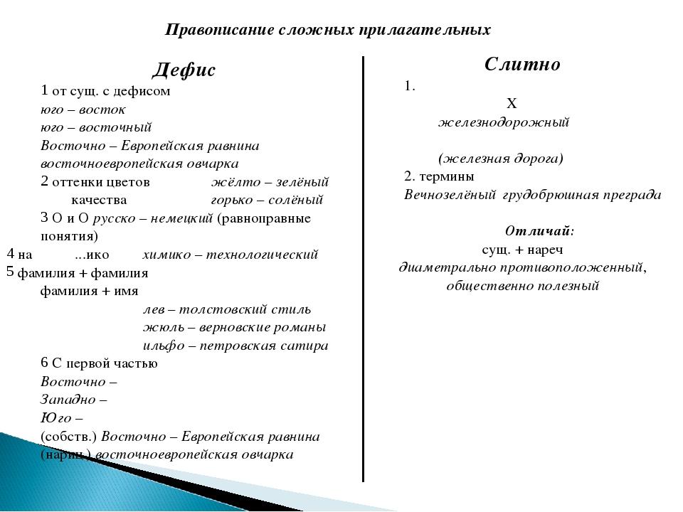 Правописание сложных прилагательных Дефис от сущ. с дефисом юго – восток юго...