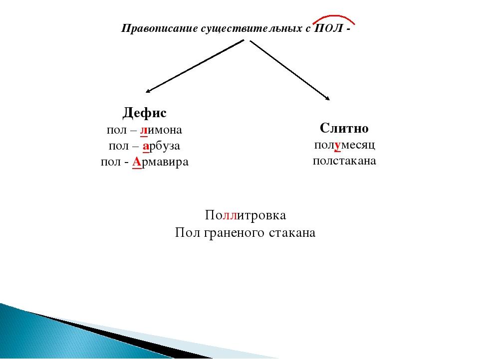 Правописание существительных с ПОЛ - Дефис пол – лимона пол – арбуза пол - Ар...