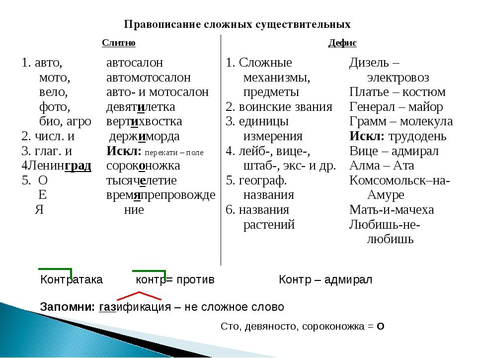 Правописание сложных существительных Контратака контр= против Контр – адми...