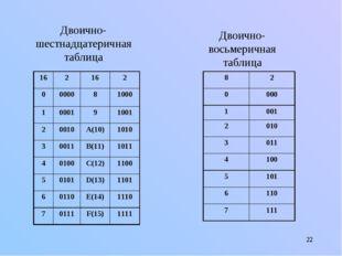 * Двоично-шестнадцатеричная таблица Двоично-восьмеричная таблица 162162 0