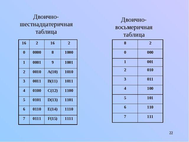 * Двоично-шестнадцатеричная таблица Двоично-восьмеричная таблица 162162 0...