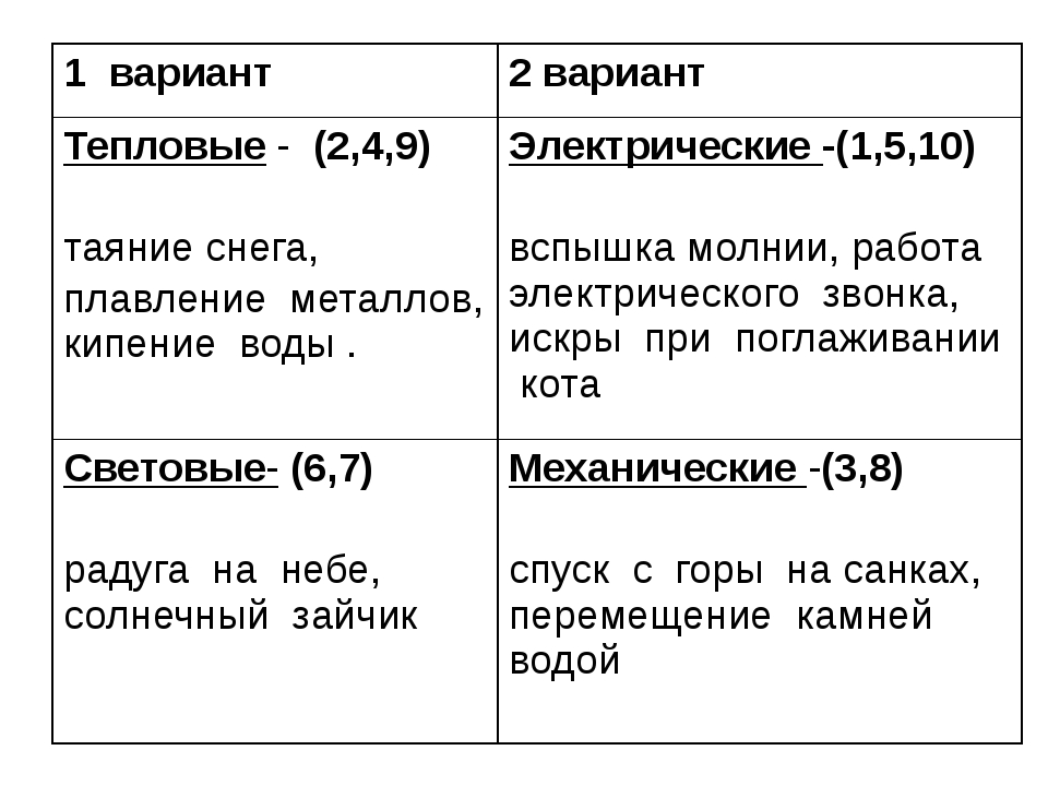 1 вариант 2 вариант Тепловые-(2,4,9) таяние снега, плавление металлов, кипен...