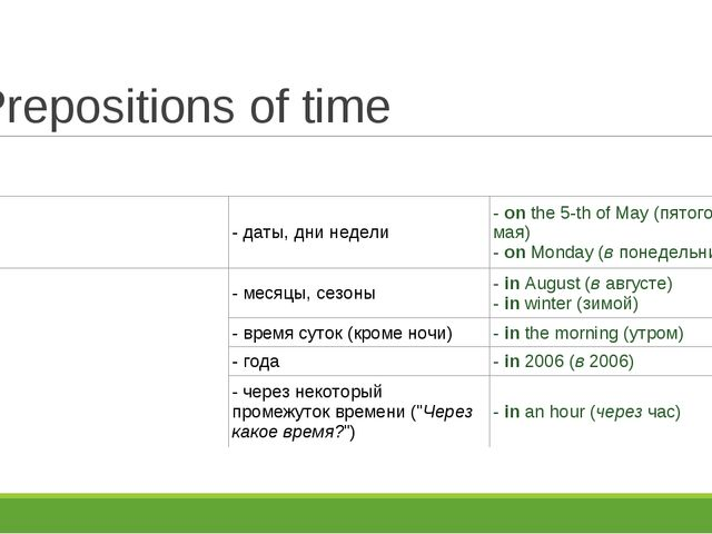 Prepositions of time on- даты, дни недели-onthe 5-th of May (пятого мая)...