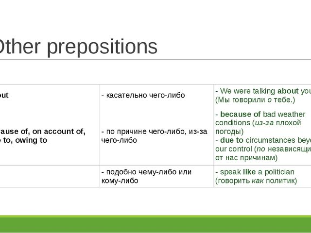 Other prepositions about- касательно чего-либо- We were talkingaboutyou....