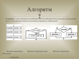 Алгоритм – это описание последовательности действий для решения поставленной