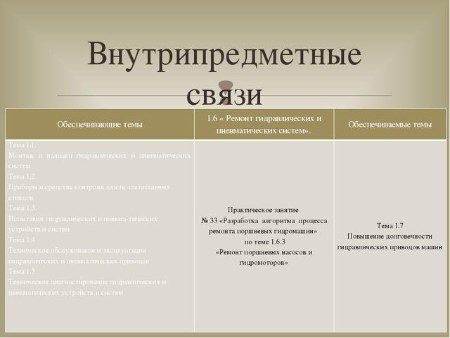 Внутрипредметные связи Обеспечивающие темы 1.6 « Ремонт гидравлических и пнев...