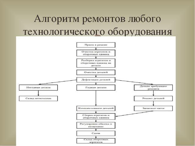 Алгоритм ремонтов любого технологического оборудования 
