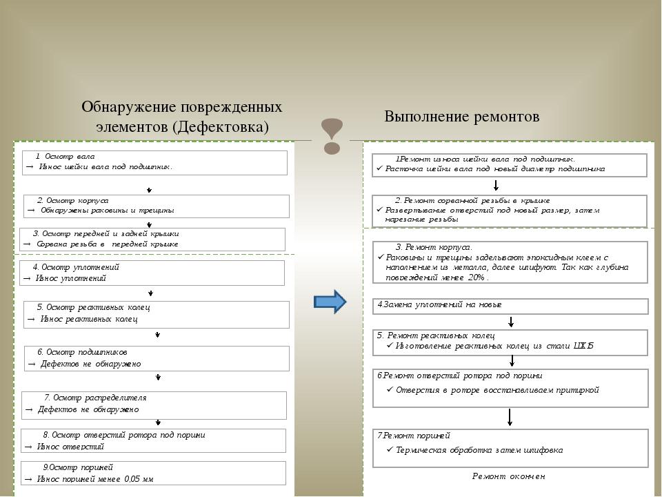 Обнаружение поврежденных элементов (Дефектовка) Выполнение ремонтов 
